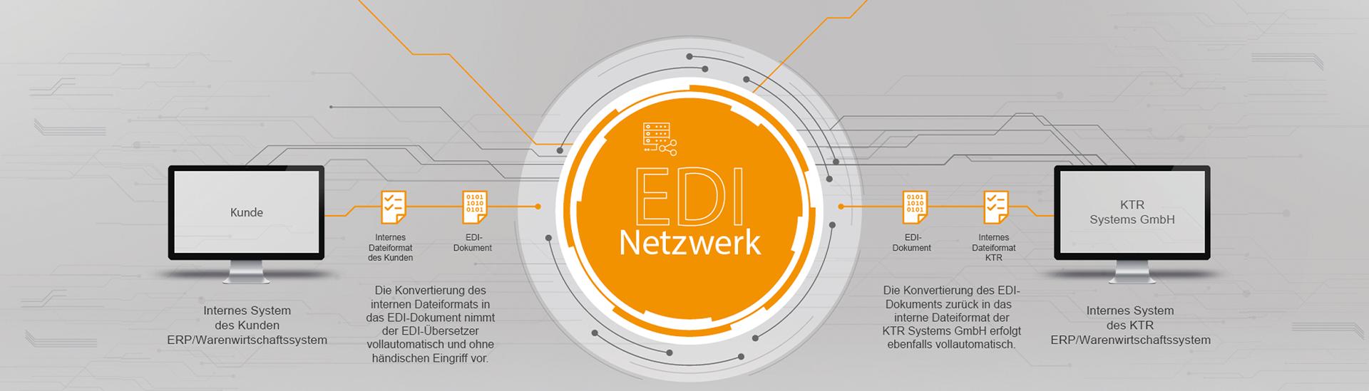 EDI - Elektronische Datenaustausch - KTR Systems GmbH