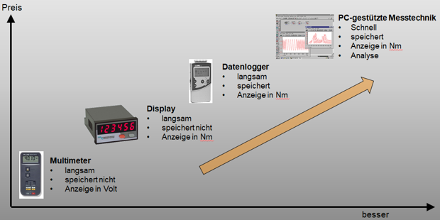 Drehmomentmesstechnik Datenerfassung