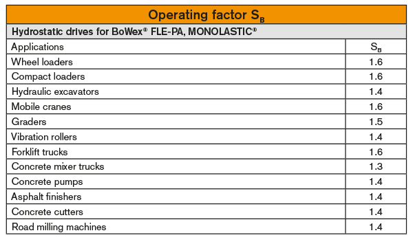 Operating factors sB for hydrostatic drives