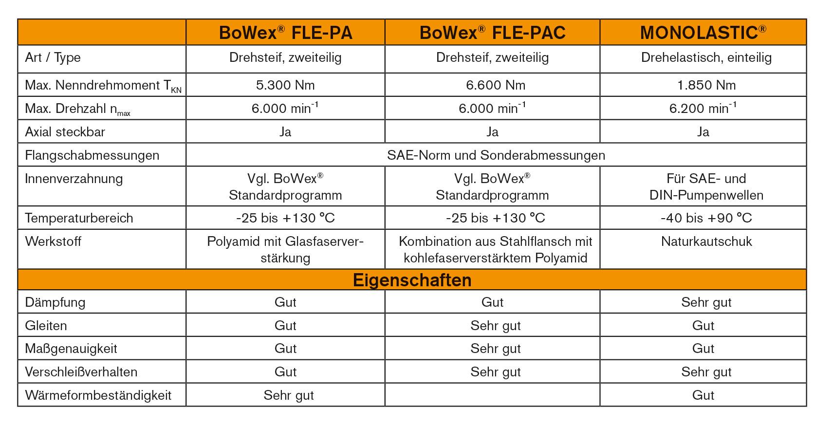 Produktvergleich BoWex und MONOLASTIC